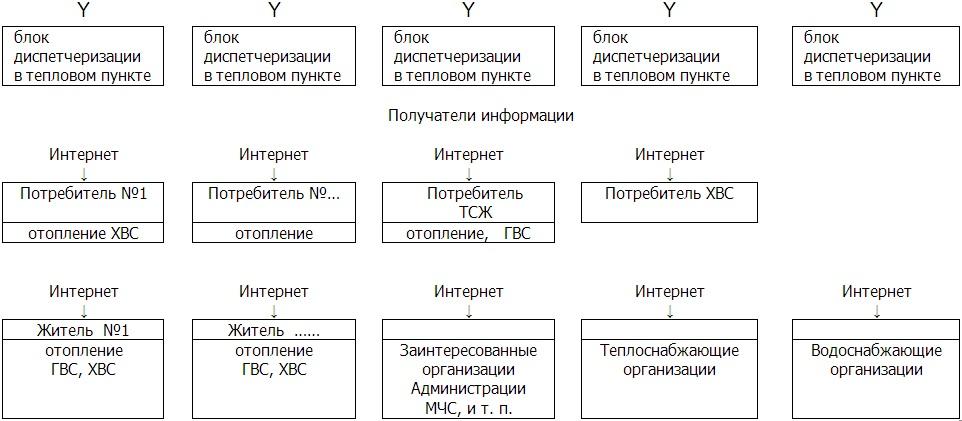 sistema-distancionnogo-obslughivaniya